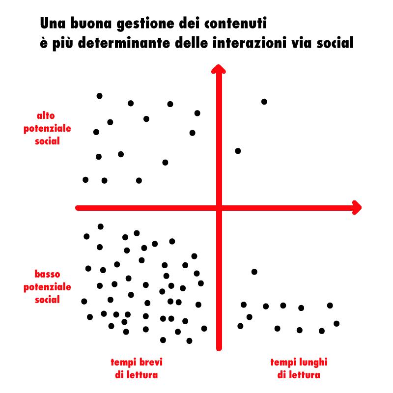 correlazione social share e content