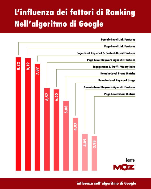 fattori ranking motori ricerca 2015