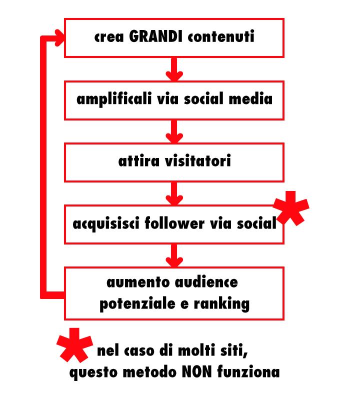 social media content flowchart